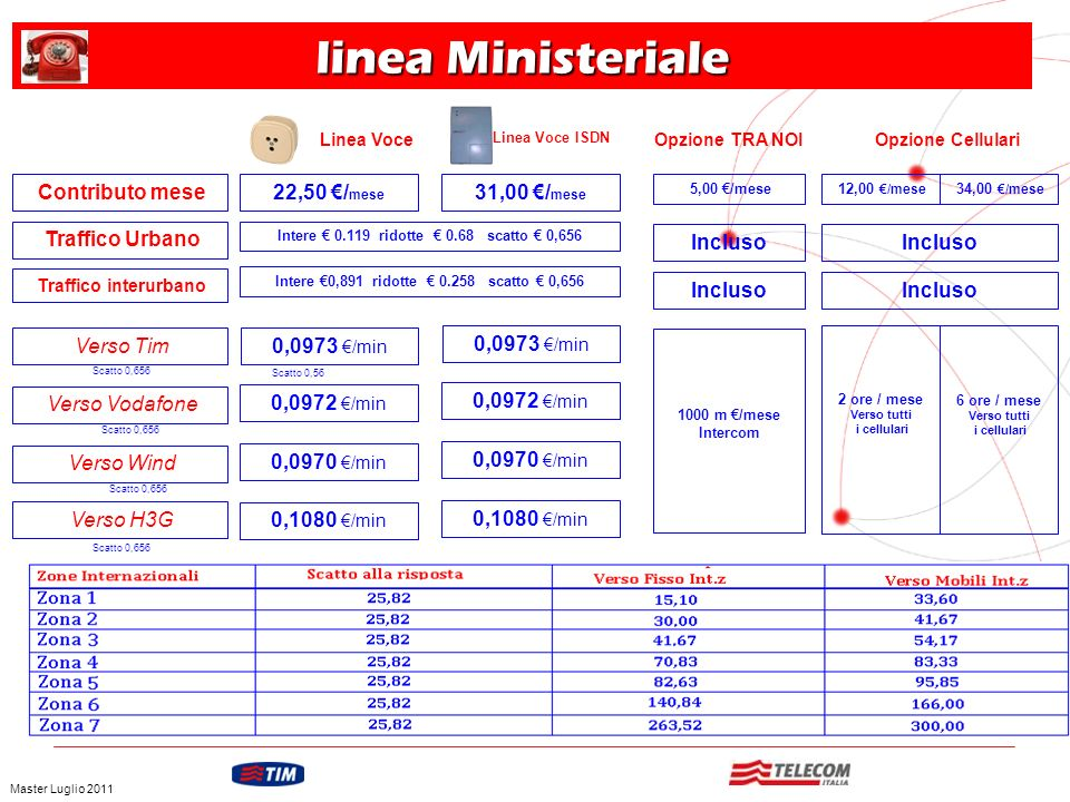 linea Ministeriale Contributo mese 22,50 €/mese 31,00 €/mese
