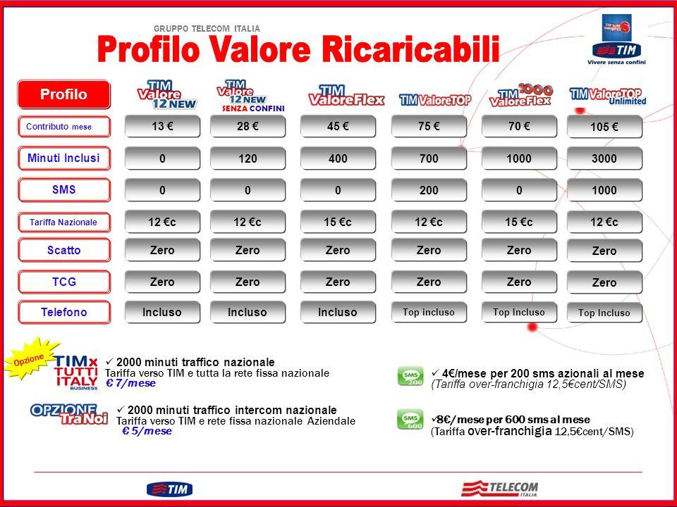 Profilo Valore Ricaricabili