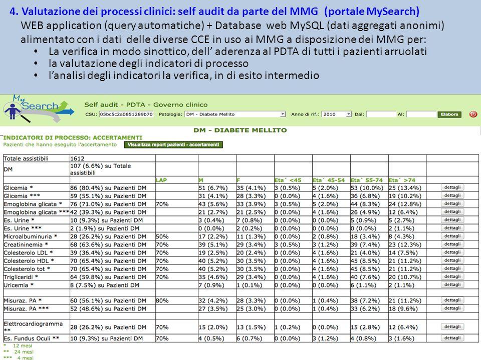 4. Valutazione dei processi clinici: self audit da parte del MMG (portale MySearch) WEB application (query automatiche) + Database web MySQL (dati aggregati anonimi) alimentato con i dati delle diverse CCE in uso ai MMG a disposizione dei MMG per: