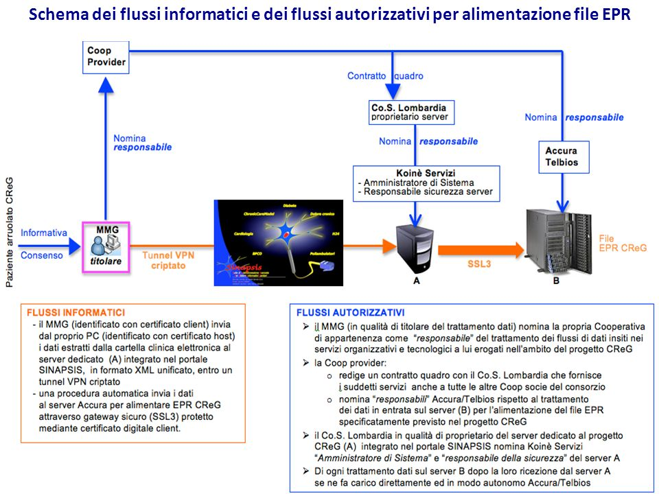 Schema dei flussi informatici e dei flussi autorizzativi per alimentazione file EPR