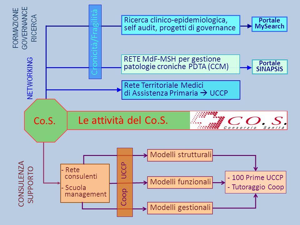 Le attività del Co.S. Co.S. Cronicità/Fragilità