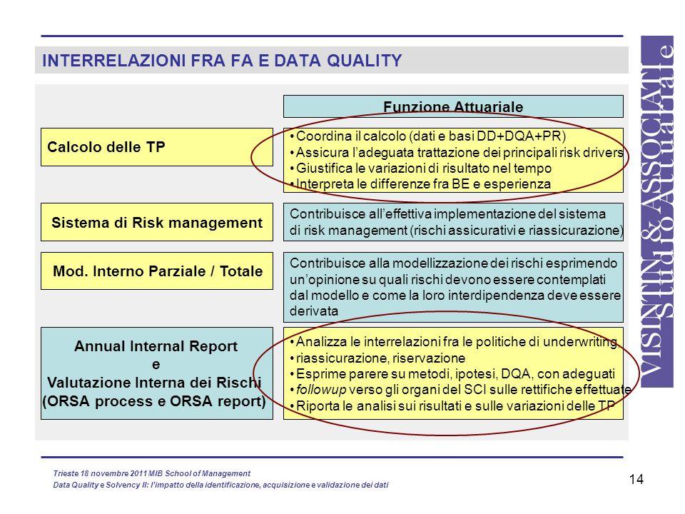 INTERRELAZIONI FRA FA E DATA QUALITY