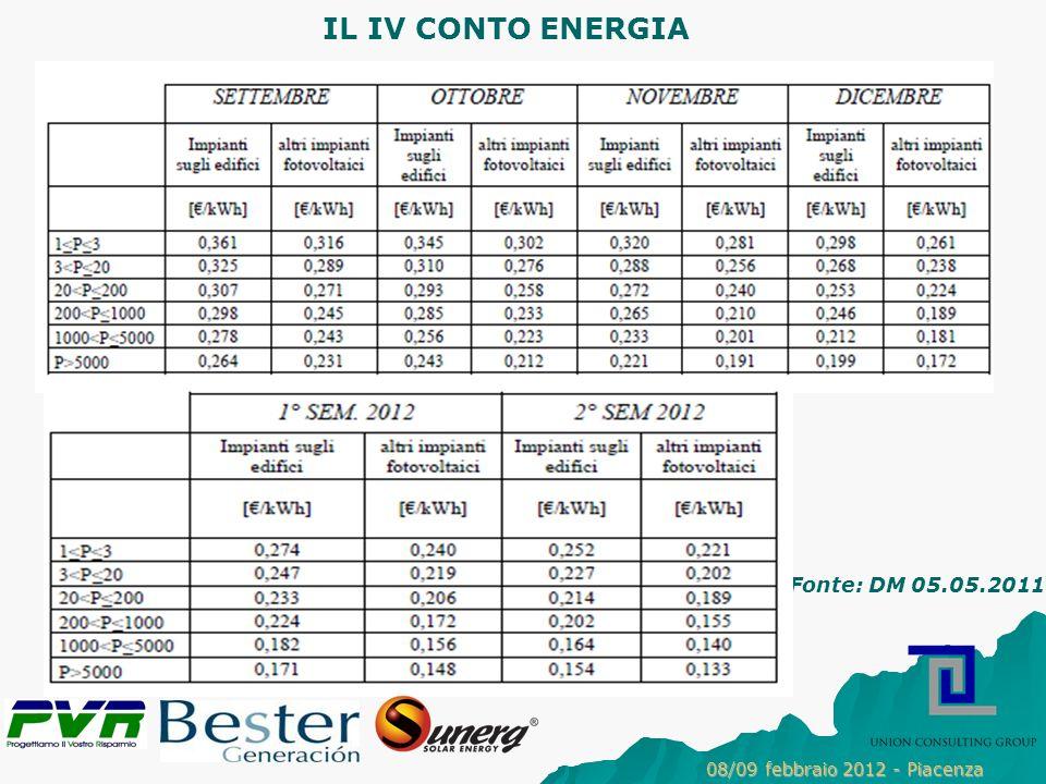 IL IV CONTO ENERGIA Fonte: DM 05.05.2011