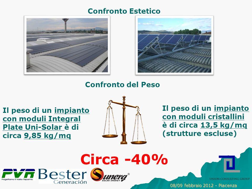 Circa -40% Confronto Estetico Confronto del Peso