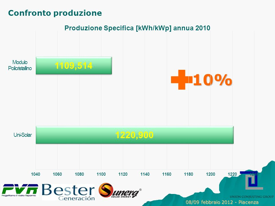 Confronto produzione 10% 08/09 febbraio 2012 - Piacenza