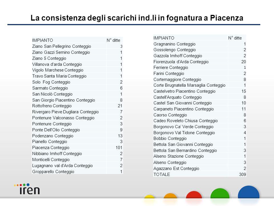 La consistenza degli scarichi ind.li in fognatura a Piacenza