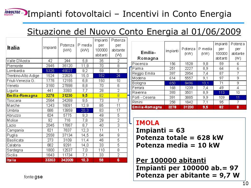 Impianti fotovoltaici – Incentivi in Conto Energia