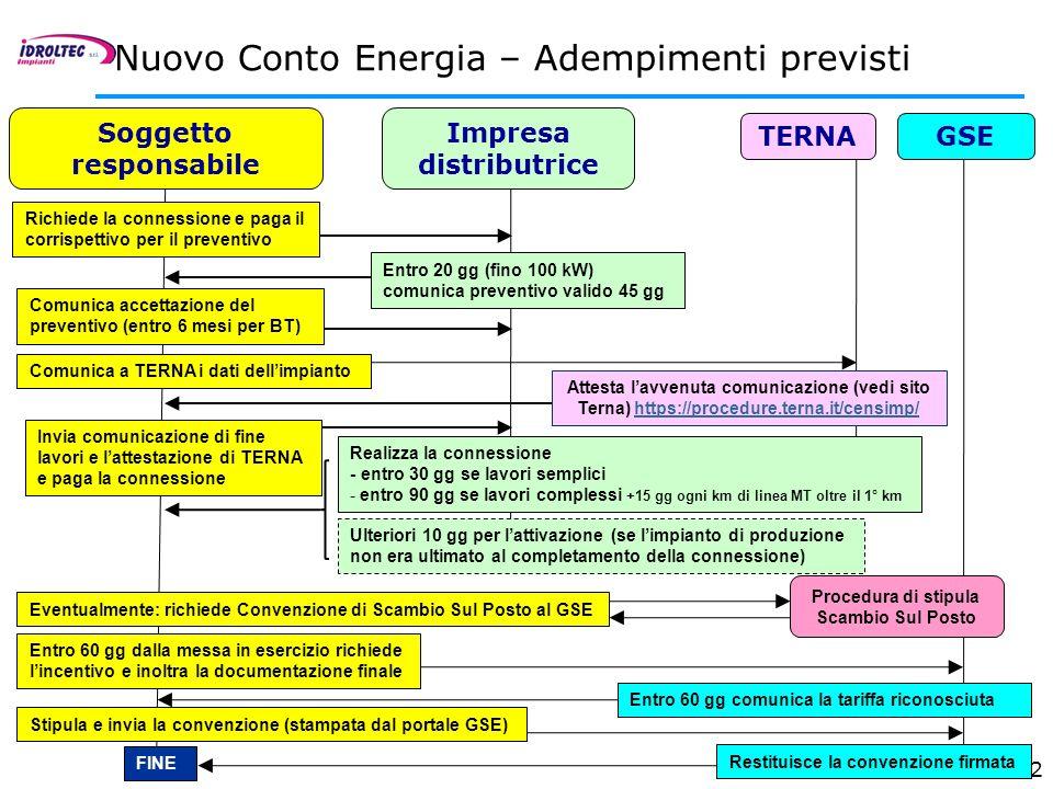 Nuovo Conto Energia – Adempimenti previsti