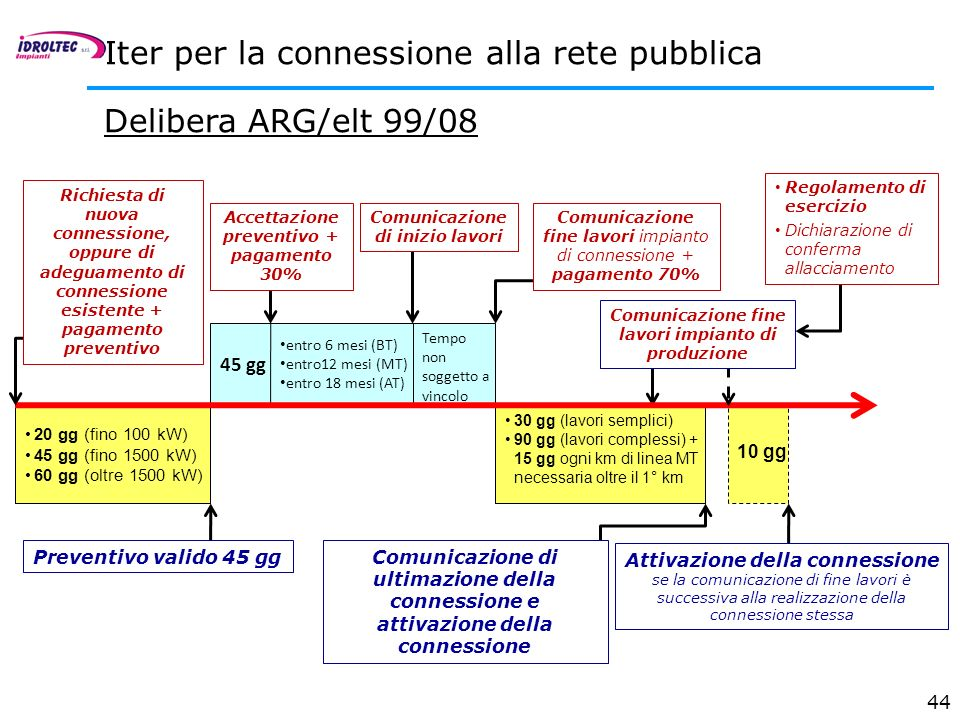 Iter per la connessione alla rete pubblica