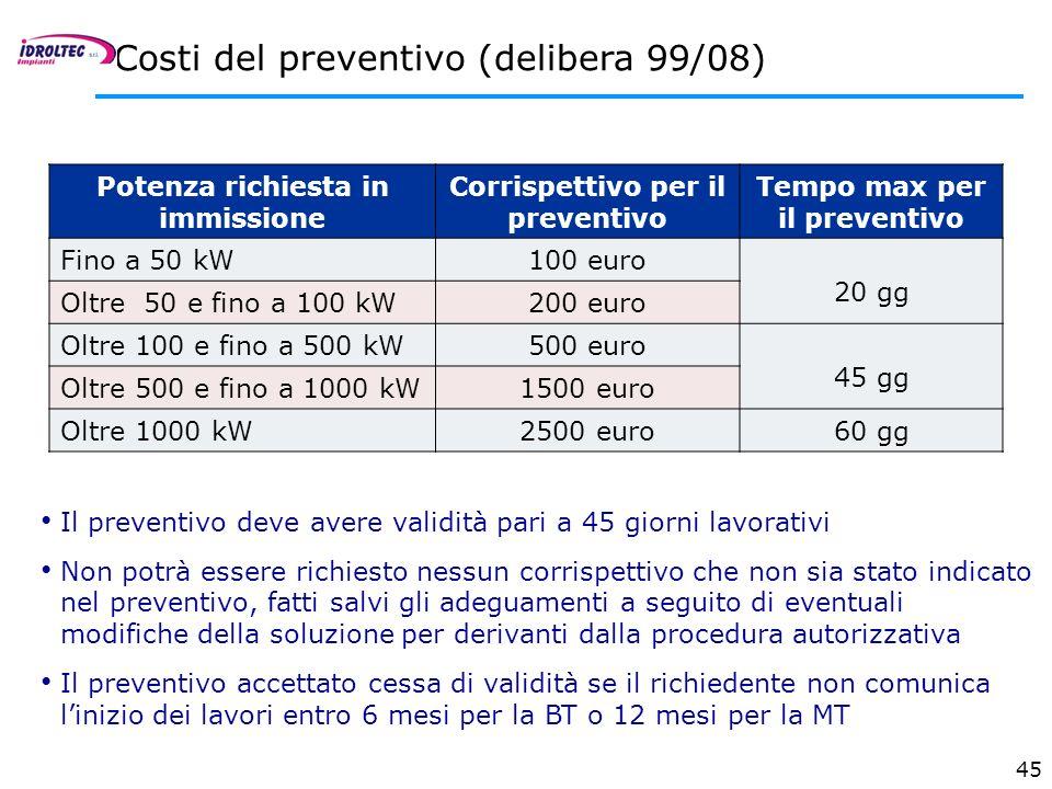 Costi del preventivo (delibera 99/08)