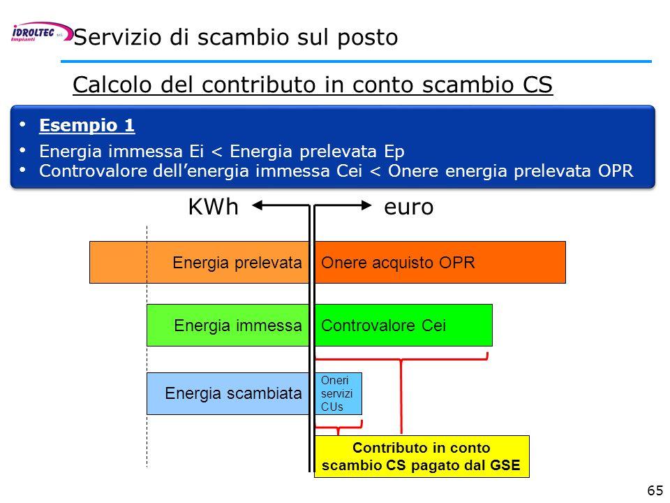 Contributo in conto scambio CS pagato dal GSE