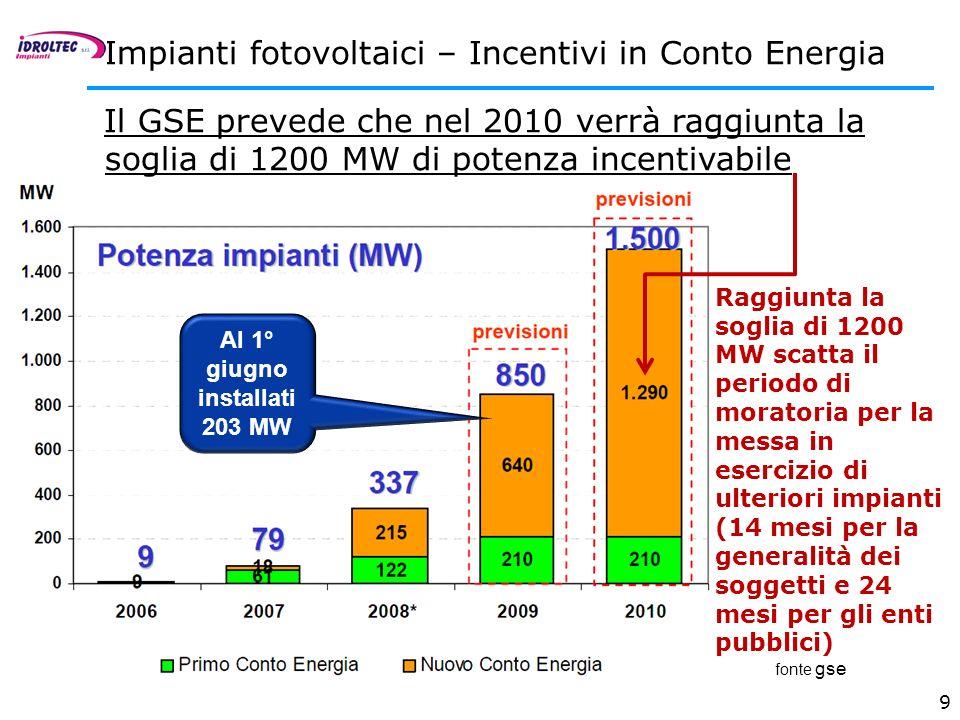 Al 1° giugno installati 203 MW