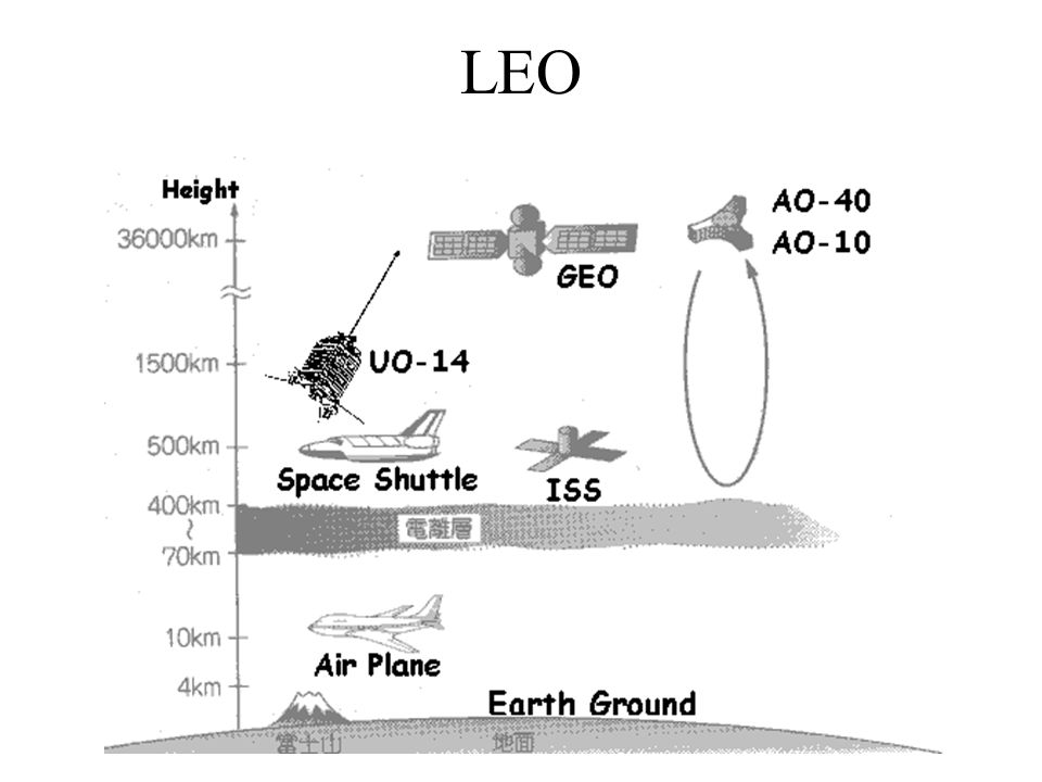 LEO Copyright BC 2003