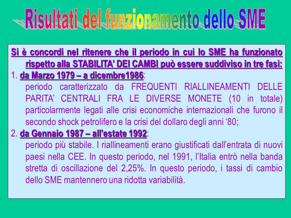 Risultati del funzionamento dello SME