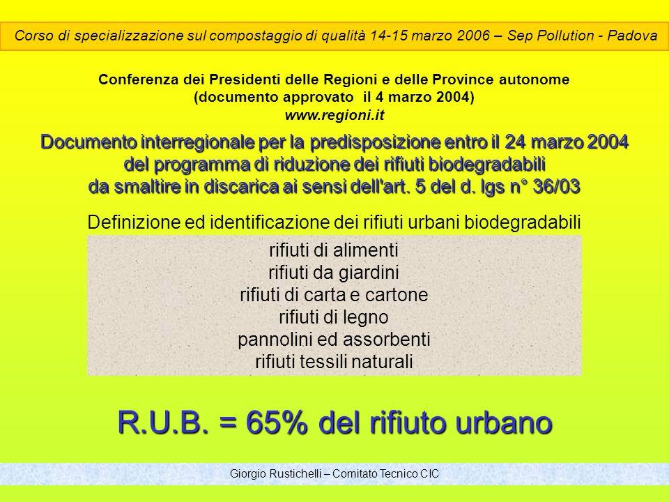 R.U.B. = 65% del rifiuto urbano