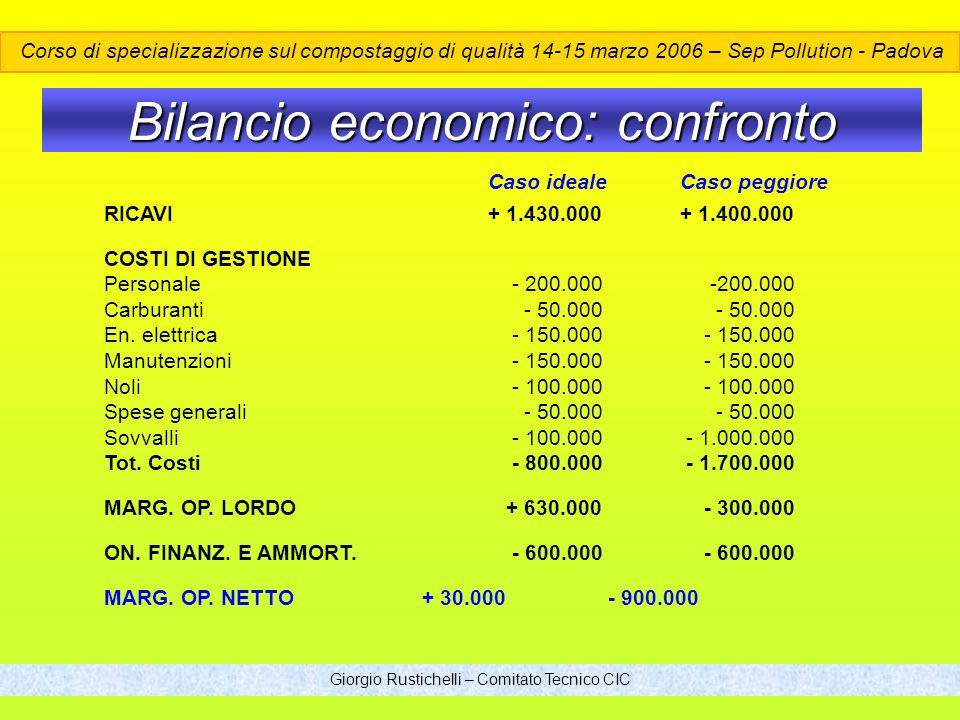 Bilancio economico: confronto