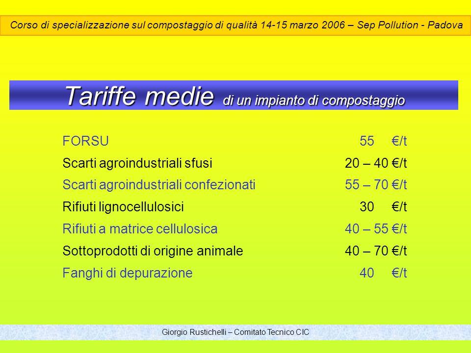 Tariffe medie di un impianto di compostaggio