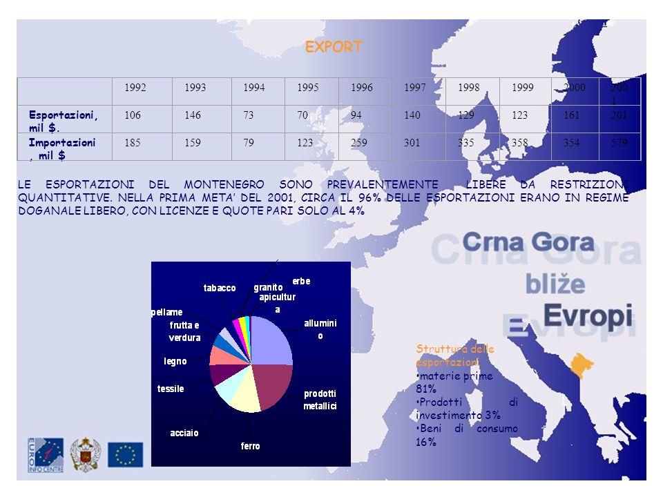 EXPORT 1992. 1993. 1994. 1995. 1996. 1997. 1998. 1999. 2000. 2001. Esportazioni, mil $. 106.