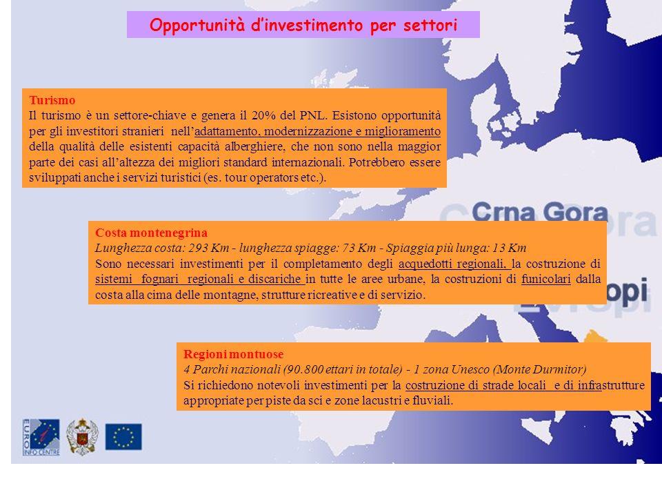 Opportunità d'investimento per settori
