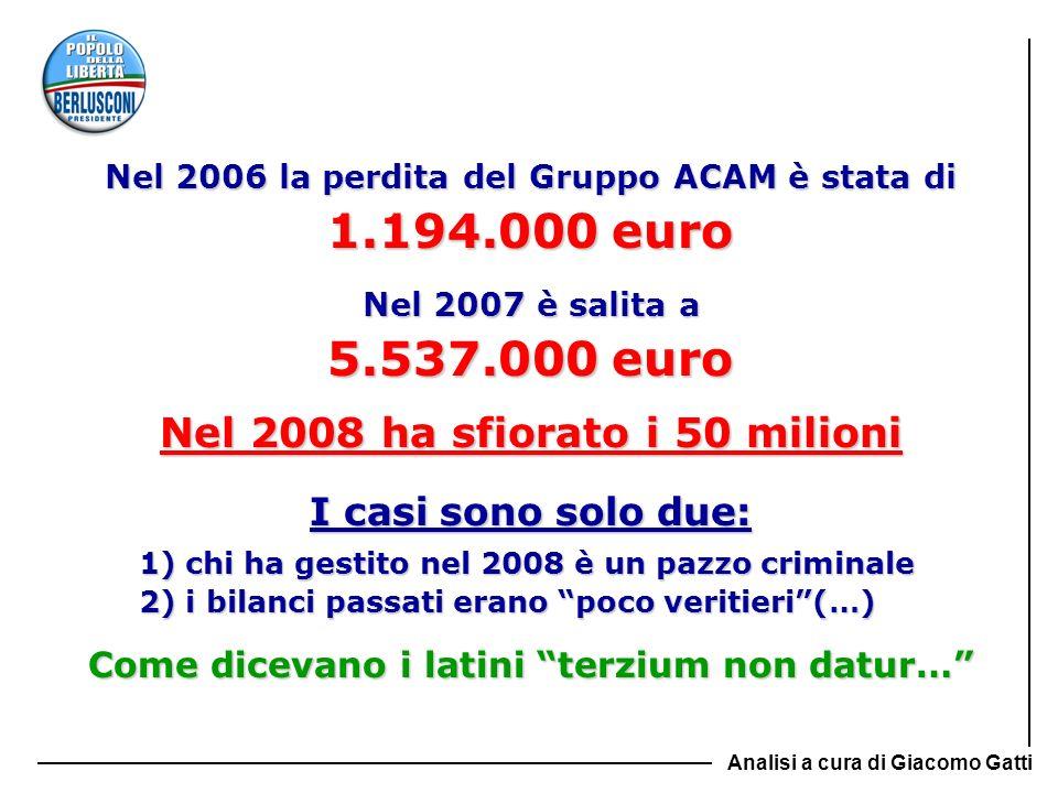 1.194.000 euro 5.537.000 euro Nel 2008 ha sfiorato i 50 milioni