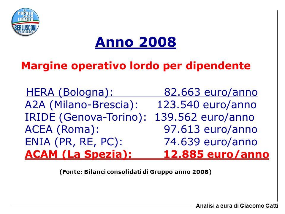 Anno 2008 HERA (Bologna): 82.663 euro/anno