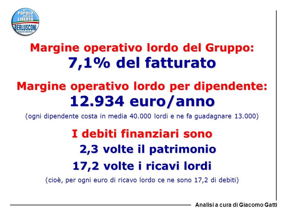 7,1% del fatturato 12.934 euro/anno