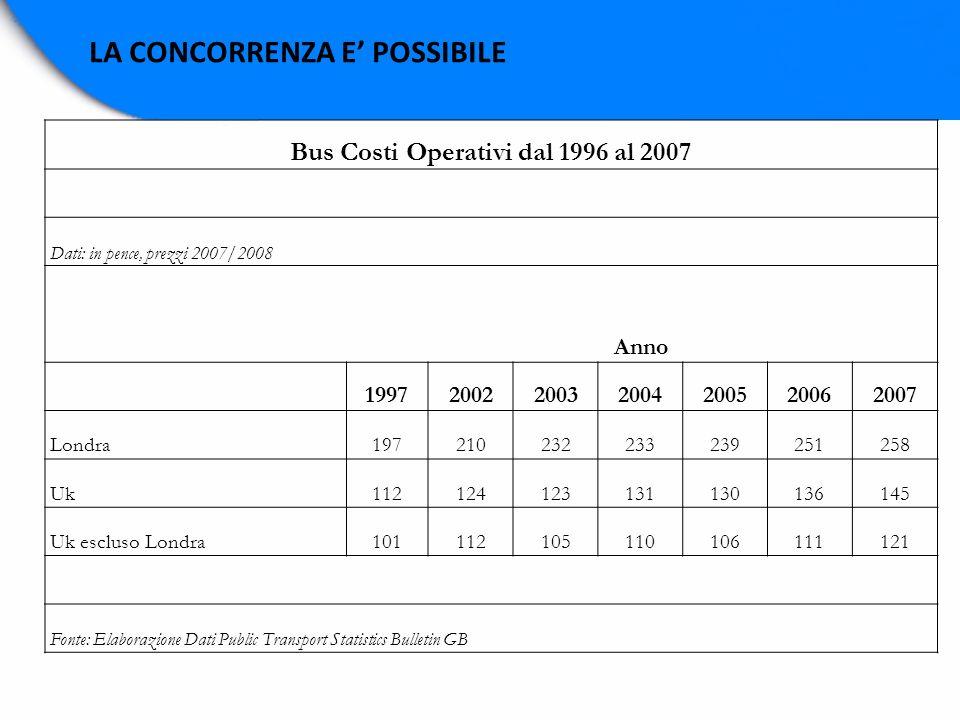 Bus Costi Operativi dal 1996 al 2007