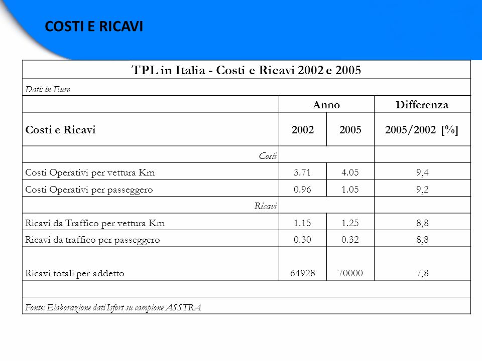 TPL in Italia - Costi e Ricavi 2002 e 2005