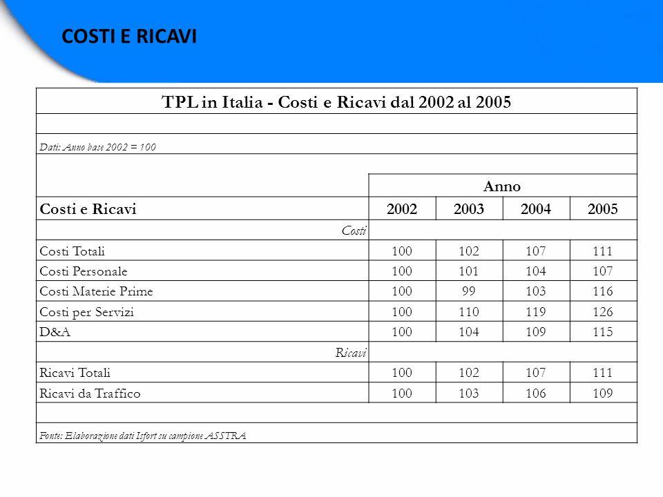 TPL in Italia - Costi e Ricavi dal 2002 al 2005