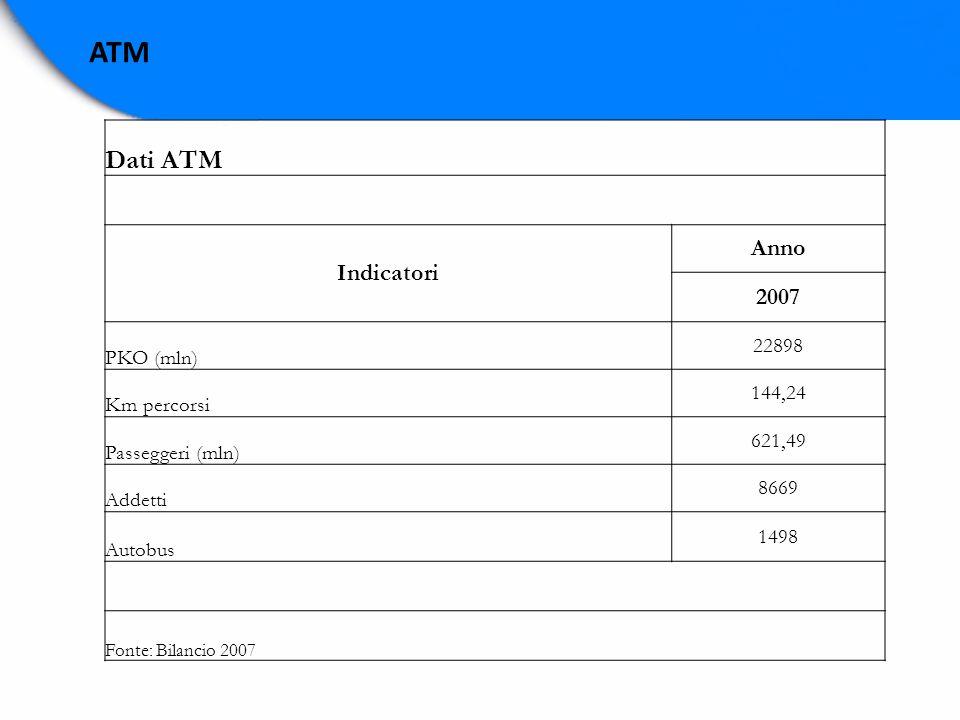 ATM Dati ATM Indicatori Anno 2007 PKO (mln) 22898 Km percorsi 144,24