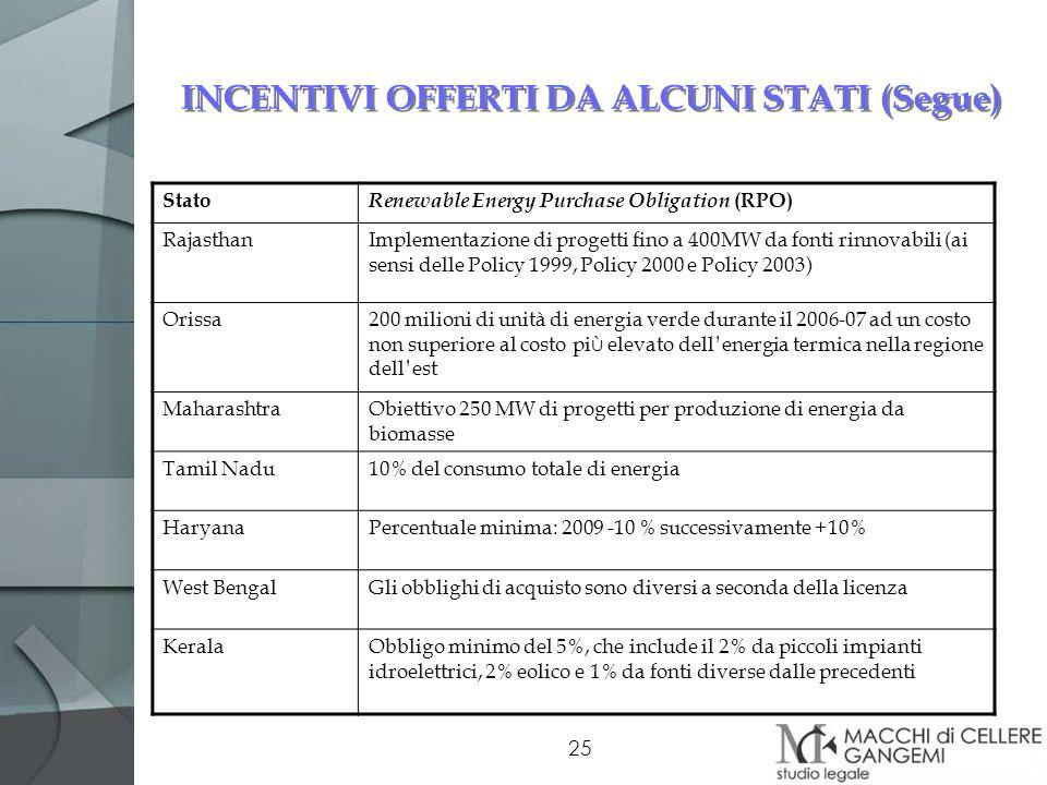 INCENTIVI OFFERTI DA ALCUNI STATI (Segue)