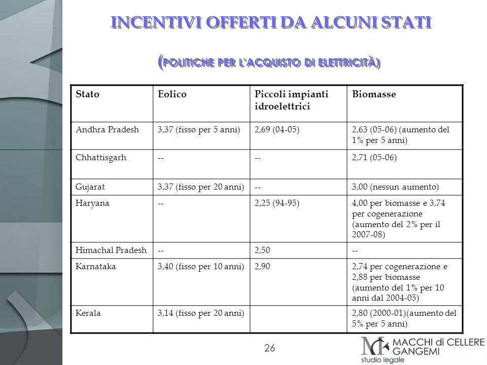 INCENTIVI OFFERTI DA ALCUNI STATI (POLITICHE PER L'ACQUISTO DI ELETTRICITÀ)
