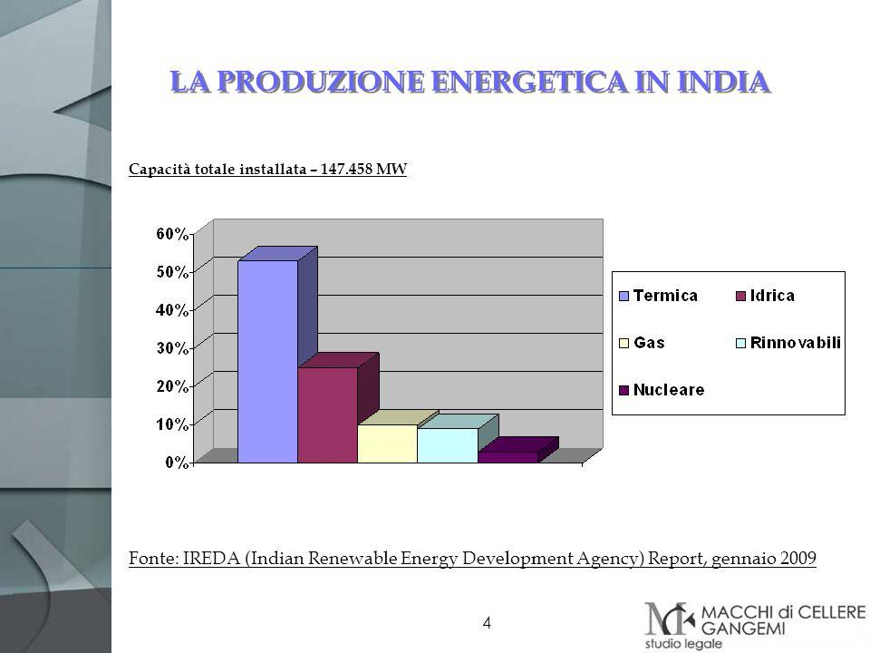 LA PRODUZIONE ENERGETICA IN INDIA