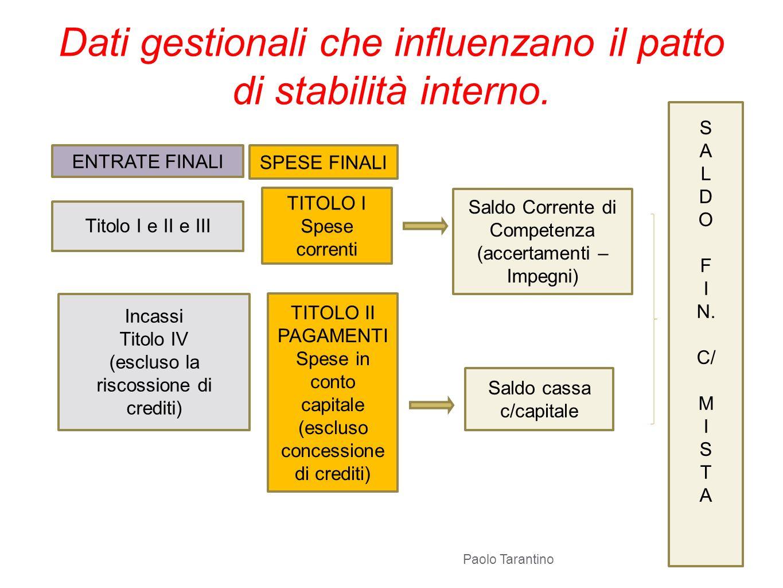 Dati gestionali che influenzano il patto di stabilità interno.