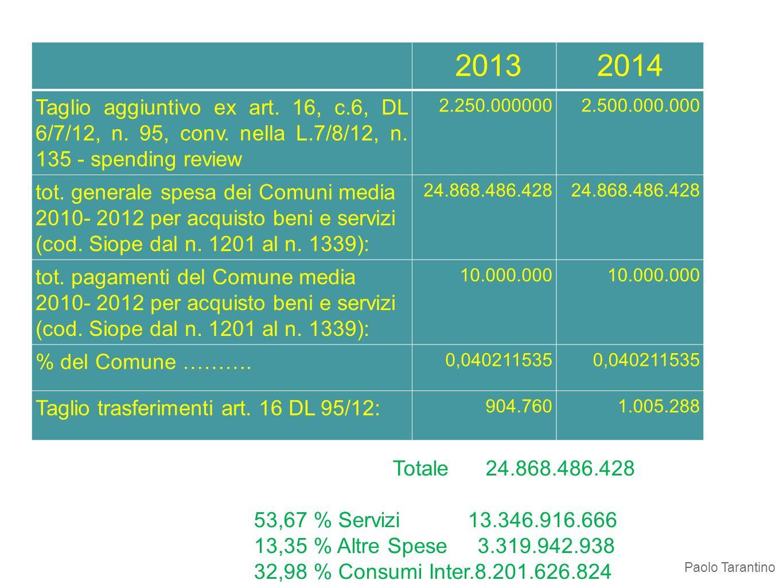 2013 2014. Taglio aggiuntivo ex art. 16, c.6, DL 6/7/12, n. 95, conv. nella L.7/8/12, n. 135 - spending review.