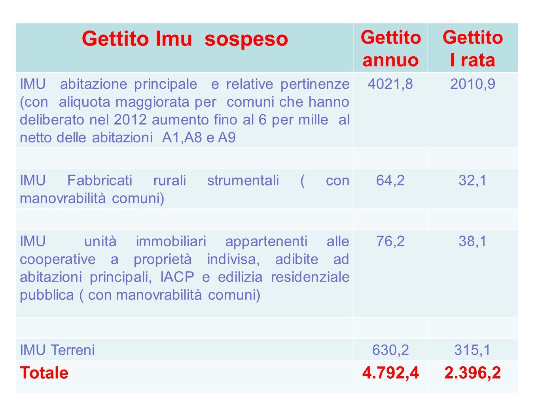 Gettito Imu sospeso Gettito annuo Gettito I rata Totale 4.792,4