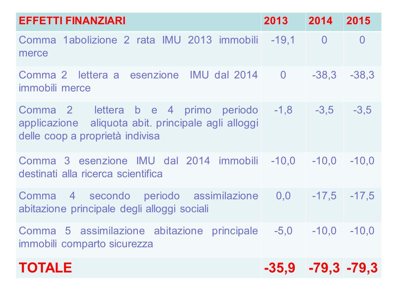 TOTALE -35,9 -79,3 EFFETTI FINANZIARI 2013 2014 2015