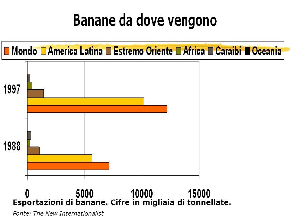 Esportazioni di banane. Cifre in migliaia di tonnellate.