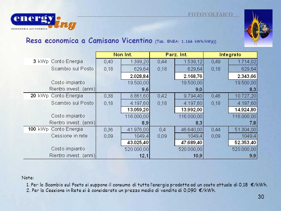 Resa economica a Camisano Vicentino (Tab. ENEA: 1.166 kWh/kWp))
