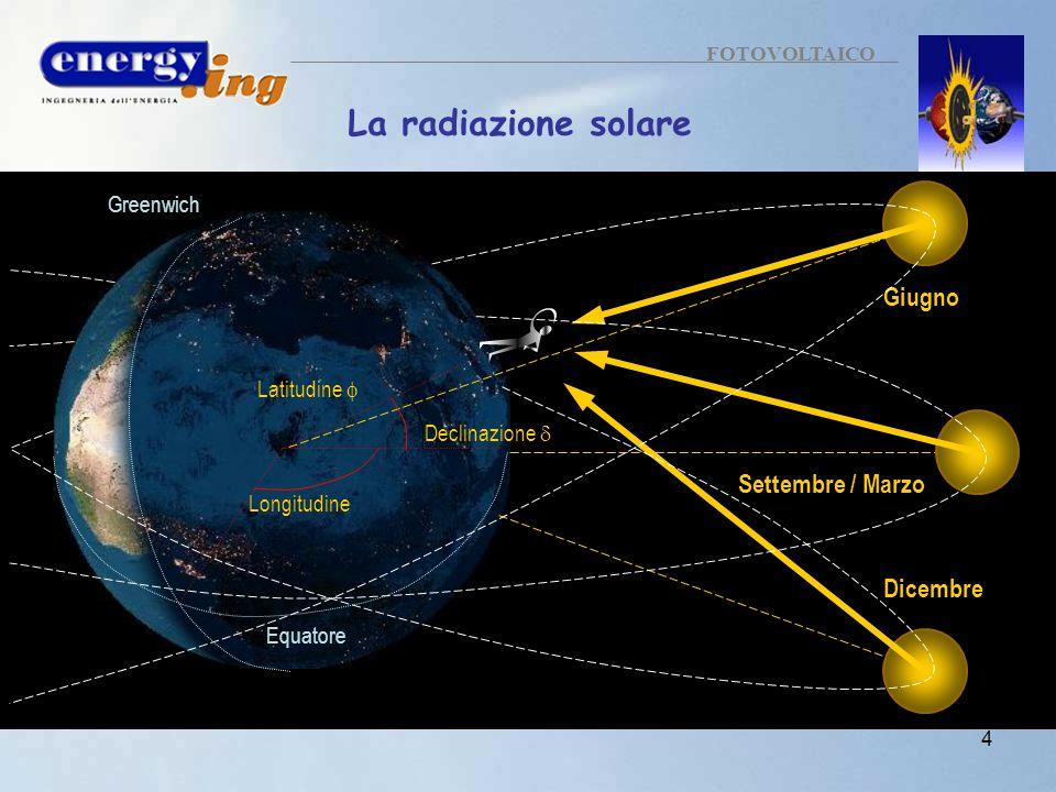 La radiazione solare Giugno Settembre / Marzo Dicembre Greenwich