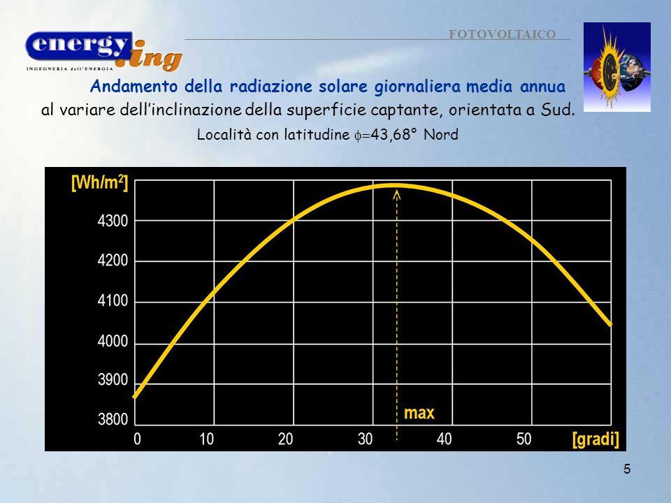 Andamento della radiazione solare giornaliera media annua