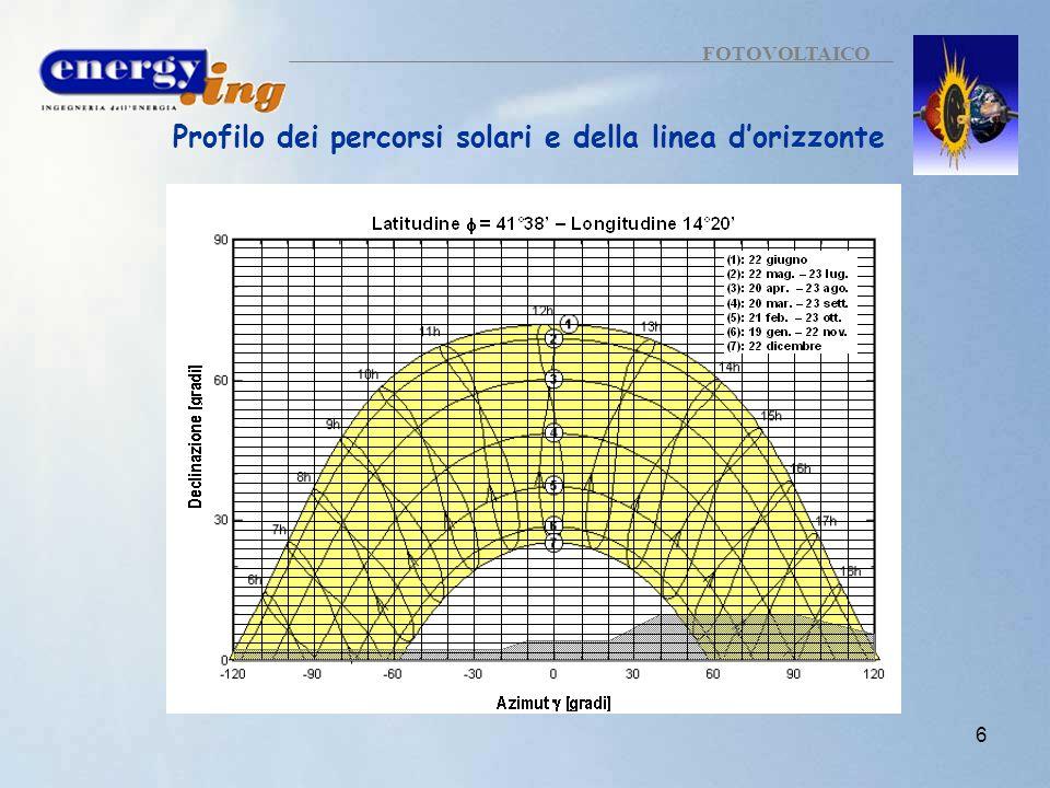 Profilo dei percorsi solari e della linea d'orizzonte