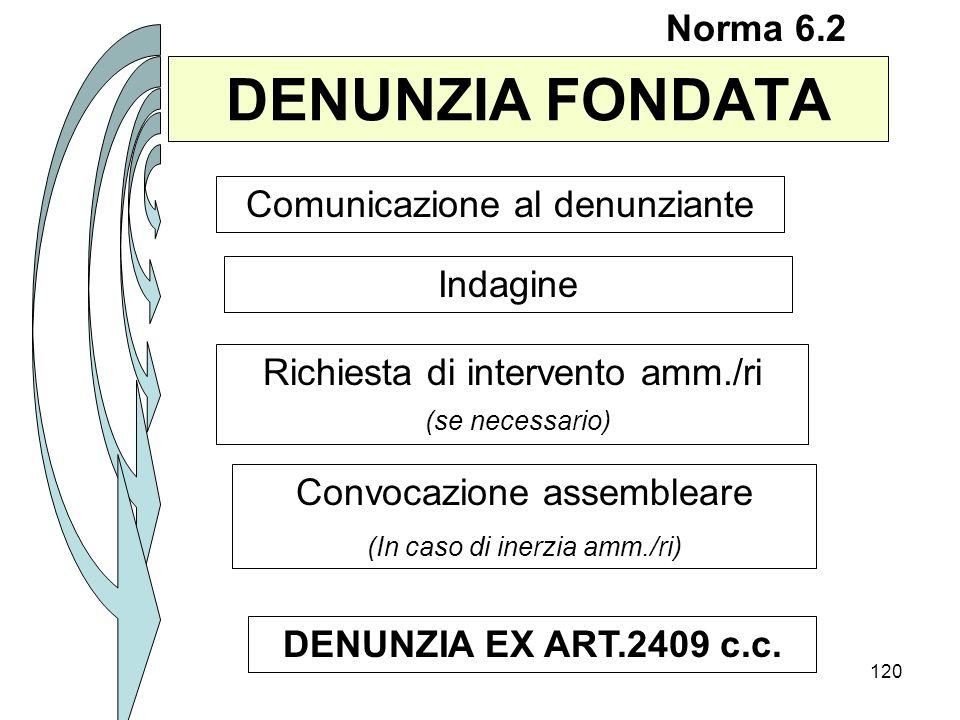 DENUNZIA FONDATA Norma 6.2 Comunicazione al denunziante Indagine