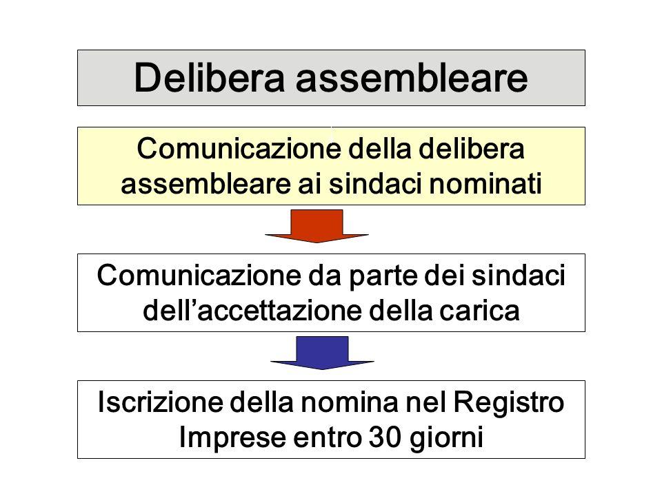 Delibera assembleare Comunicazione della delibera assembleare ai sindaci nominati. Comunicazione da parte dei sindaci dell'accettazione della carica.