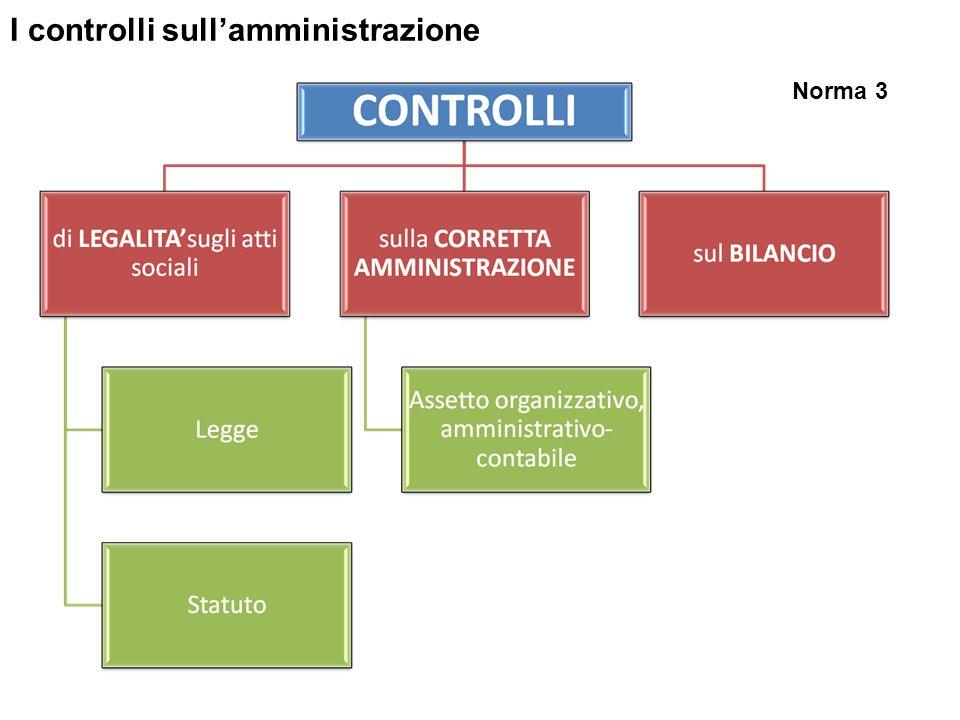 I controlli sull'amministrazione