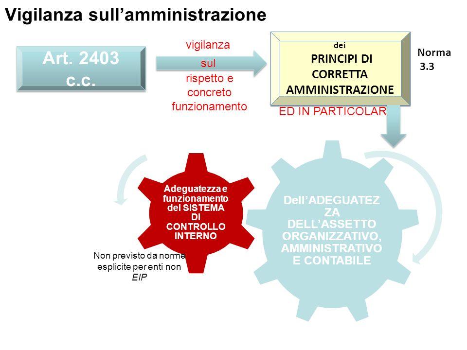 Vigilanza sull'amministrazione