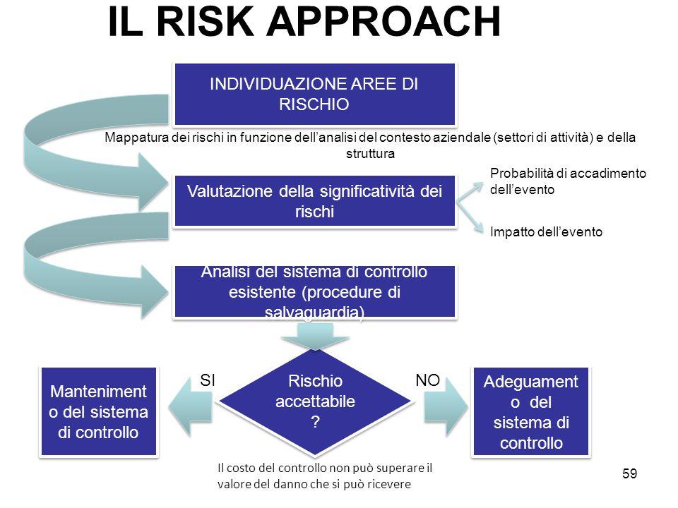 IL RISK APPROACH INDIVIDUAZIONE AREE DI RISCHIO