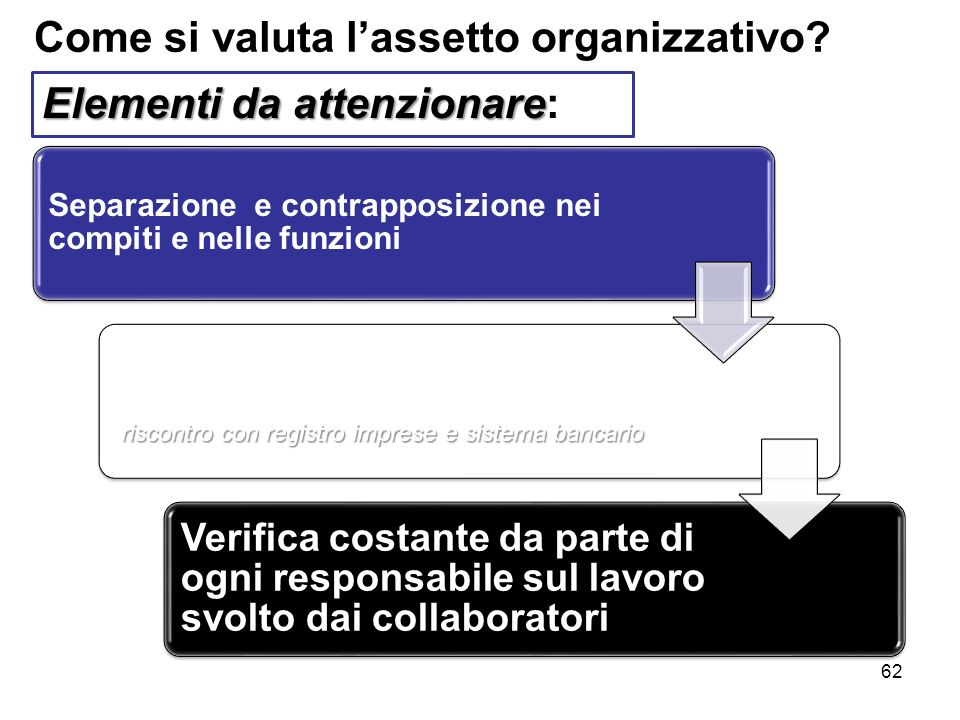 Come si valuta l'assetto organizzativo