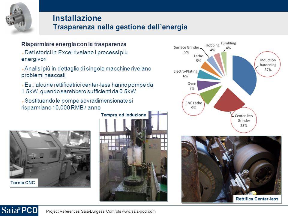 Installazione Trasparenza nella gestione dell'energia