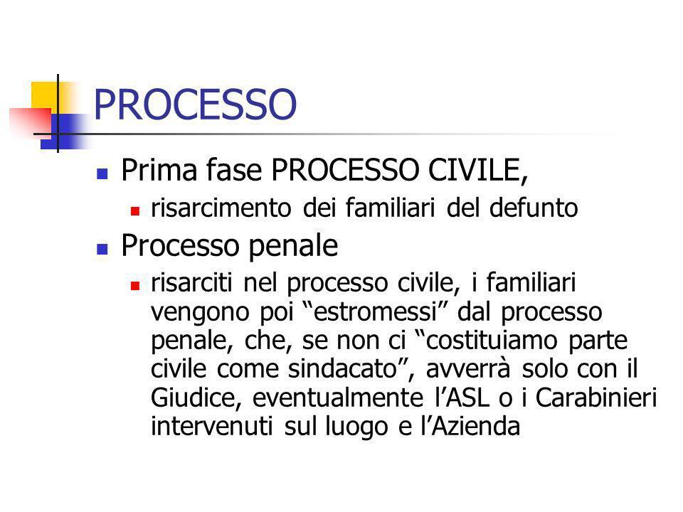 PROCESSO Prima fase PROCESSO CIVILE, Processo penale